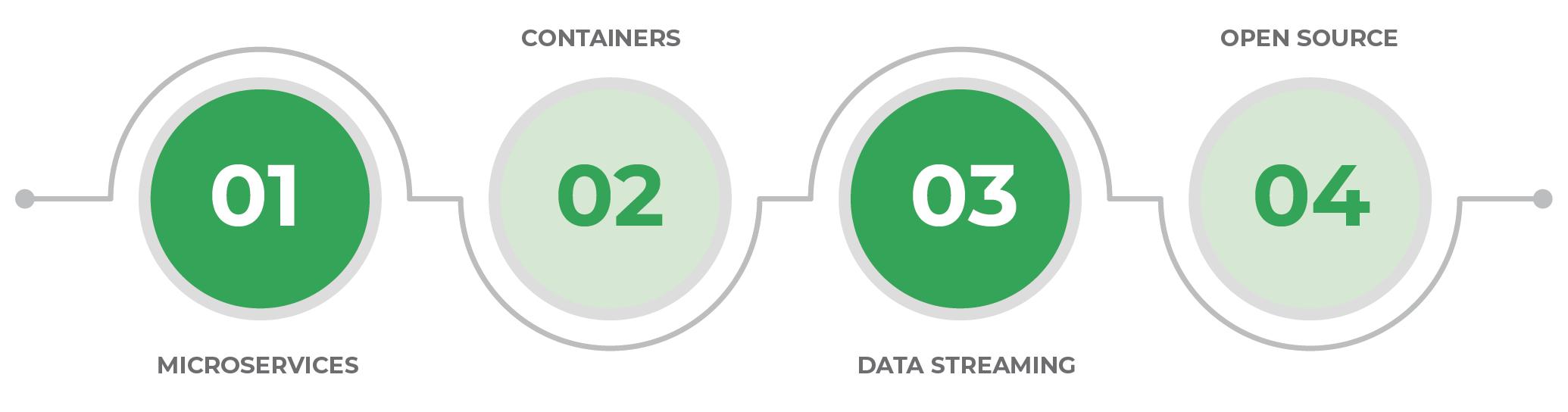 Data Streaming Tech Revolution