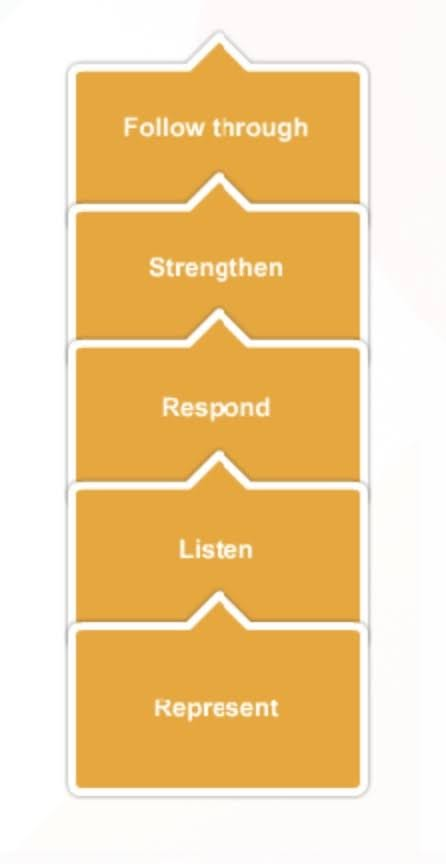 Here is the link between your words and actions during a conversation and the five key steps of any Customer Interaction.