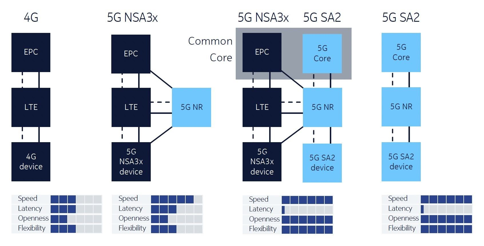 With 4G as their start point, CSPs need a straightforward evolution path to 5G Non-Standalone (5G NSA) and 5G Standalone (5G SA).