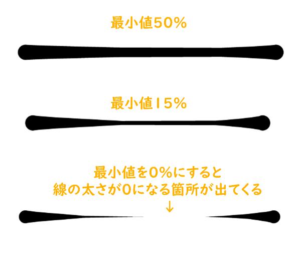 クリスタのブラシサイズ影響元設定(速度による変化比較)