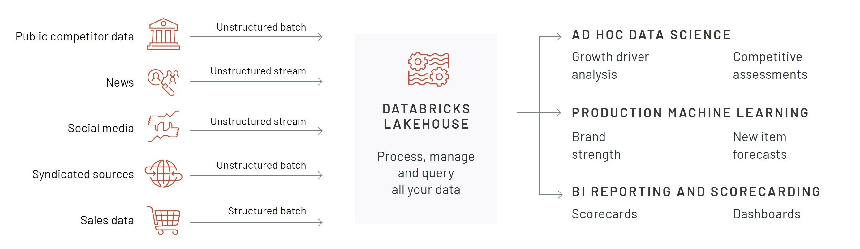 Databricks provides a Lakehouse Platform that helps retail and consumer brands simplify data and AI — accelerating omnichannel innovation.
