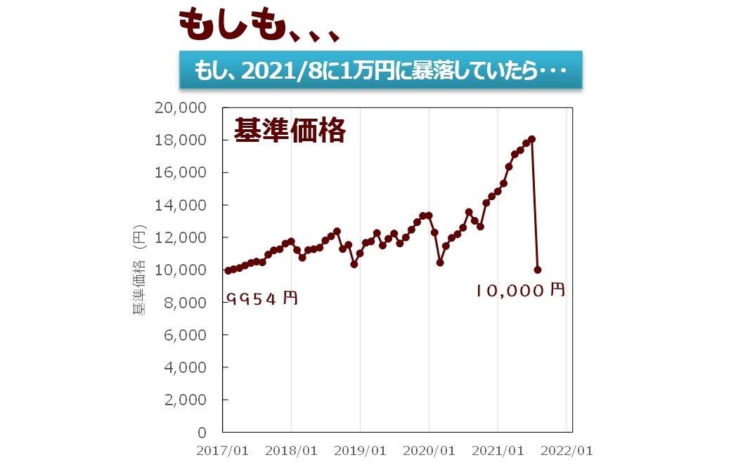 もし基準価格が1万円に大暴落したら