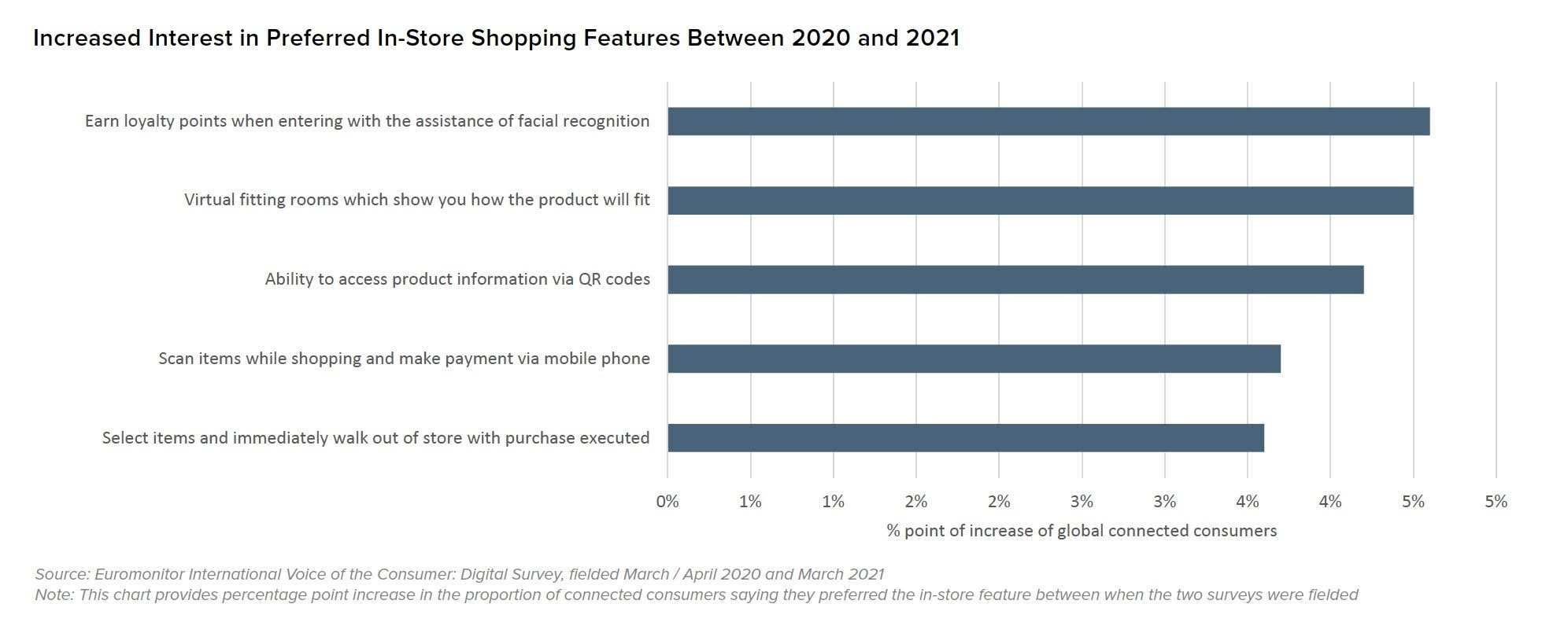 Increased Interest in Preferred In-Store Shopping Features Between 2020 and 2021. Source: Euromonitor International Voice of the Consumer: Digital Survey, fielded March / April 2020 and March 2021. Note: This chart provides percentage point increase in the proportion of connected consumers saying they preferred the in-store feature between when the two surveys were fielded.