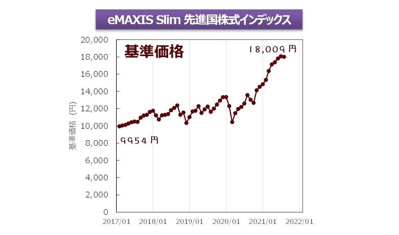 eMAXIS Slim 先進国株式インデックスの基準価格の推移