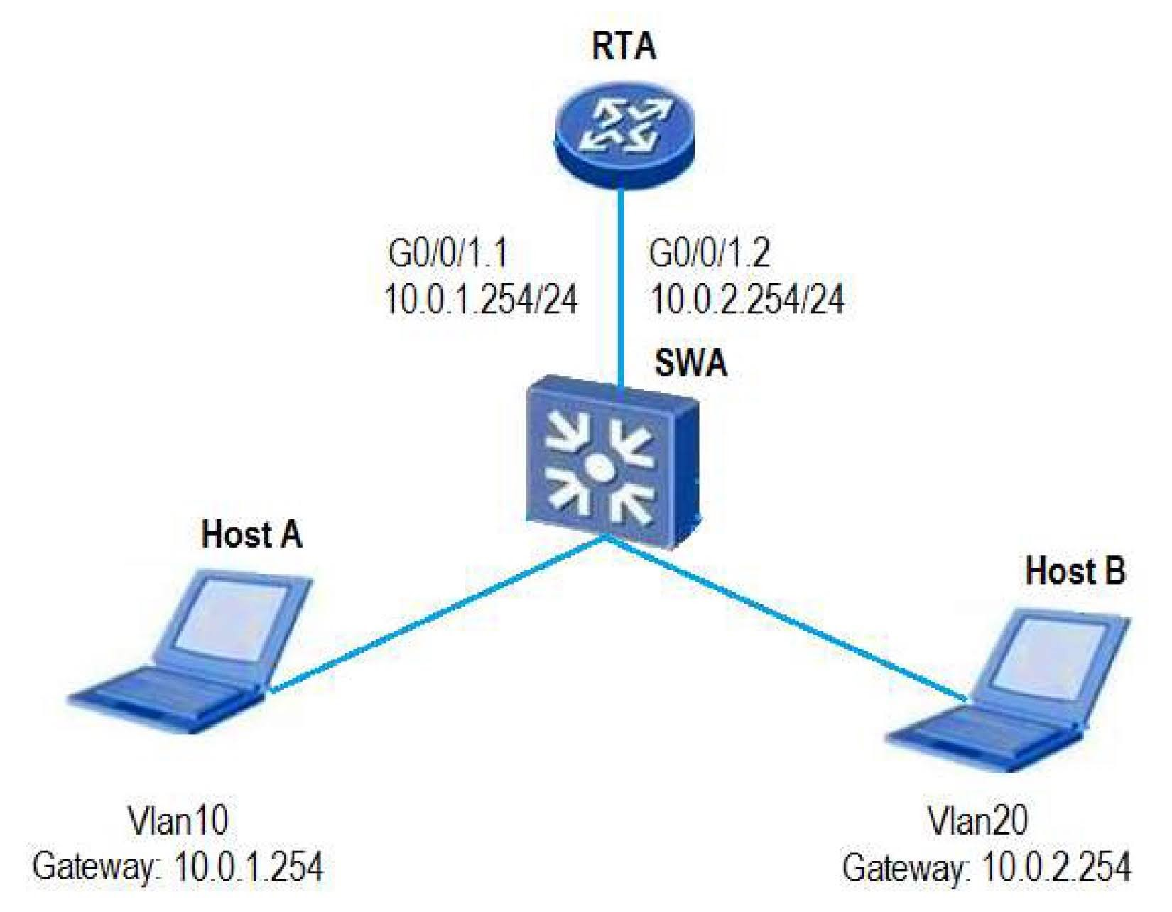 Host A and Host B use VLAN routing to facilitate communication. When interface G0/0/1.2 of RTA receives a frame from Host B, what will RTA do?