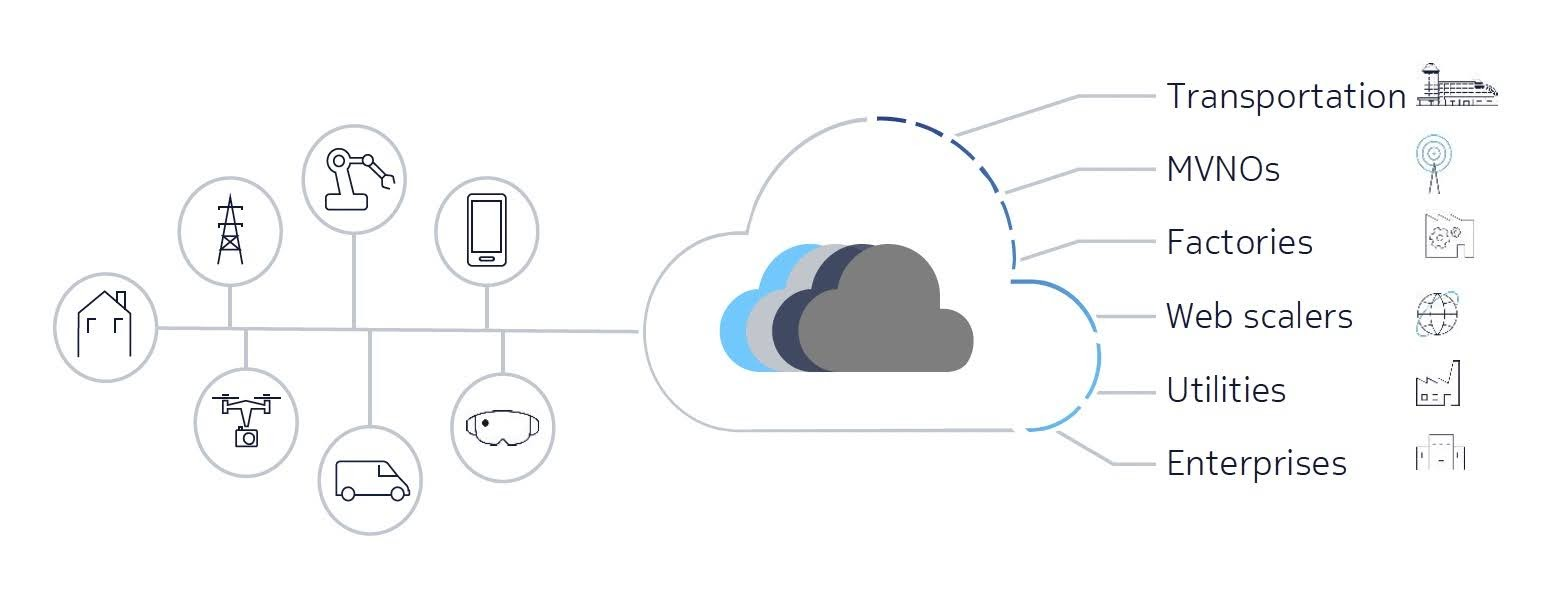 The Nokia cloud-native core provides the necessary operations and automation software to allow CSPs to configure, orchestrate, secure and deliver network slicing.