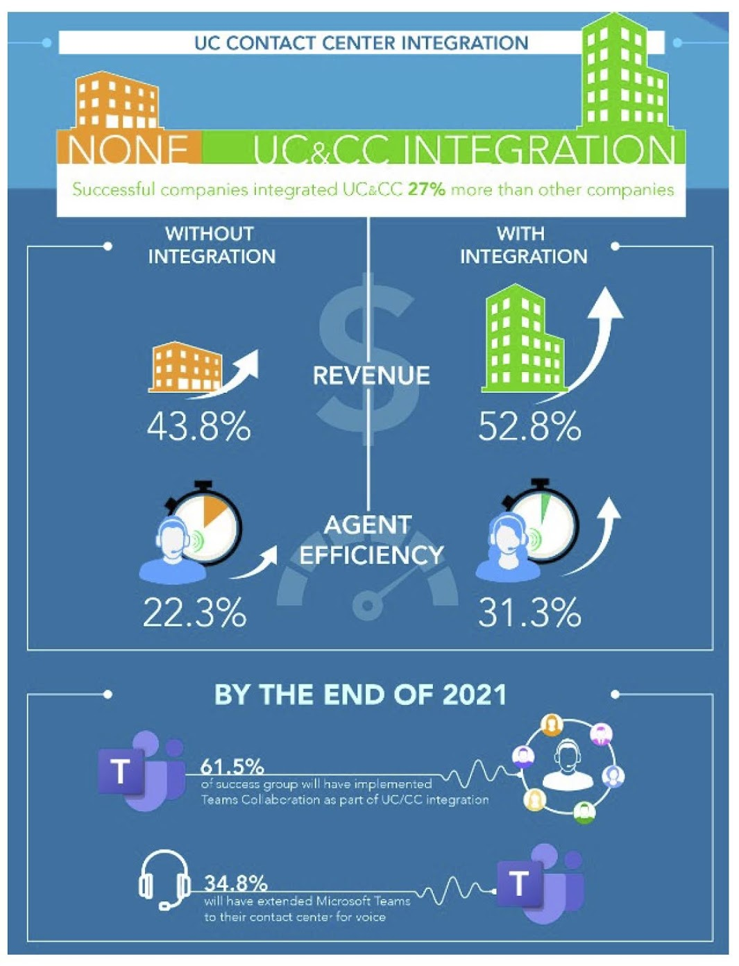 Metrigy found that having an integrated UC and contact center platform increased ratings by 56.7%, compared with only 38.3% when not integrated. Operational costs decreased by 19.7% versus 14.5%.