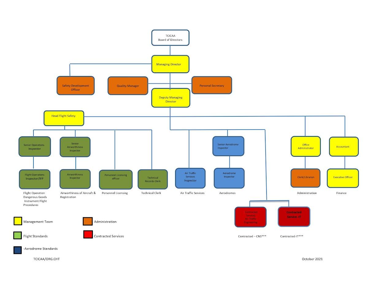 TCICAA Organizational Chart