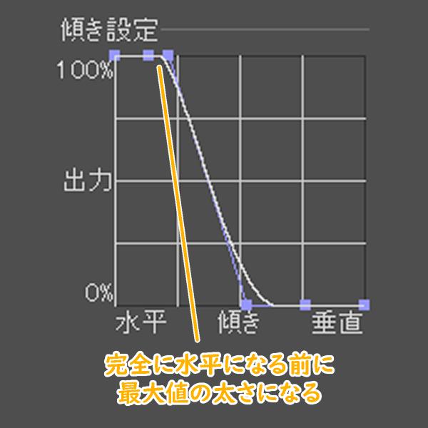 クリスタの傾き設定グラフ(調整例)