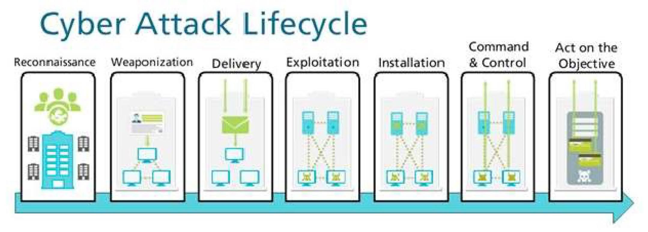 At which stage of the Cyber-Attack Lifecycle would the attacker attach an infected PDF file to an email?