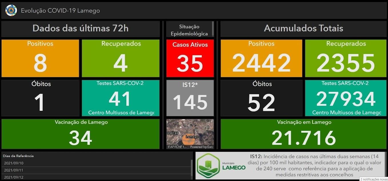 Mais oito casos positivos de Covid-19 no Município de Lamego nas últimas 72 horas