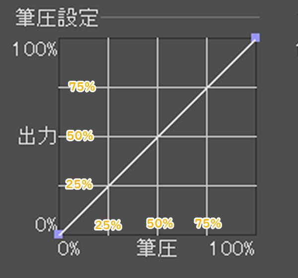 クリスタの筆圧設定グラフのガイド線