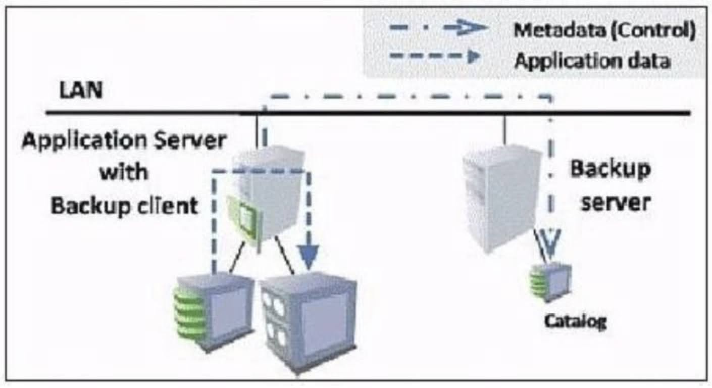 You are integrating a local tape backup solution in your IT environment. What can cause the Gigabit Ethernet to become the bottleneck in this backup environment?