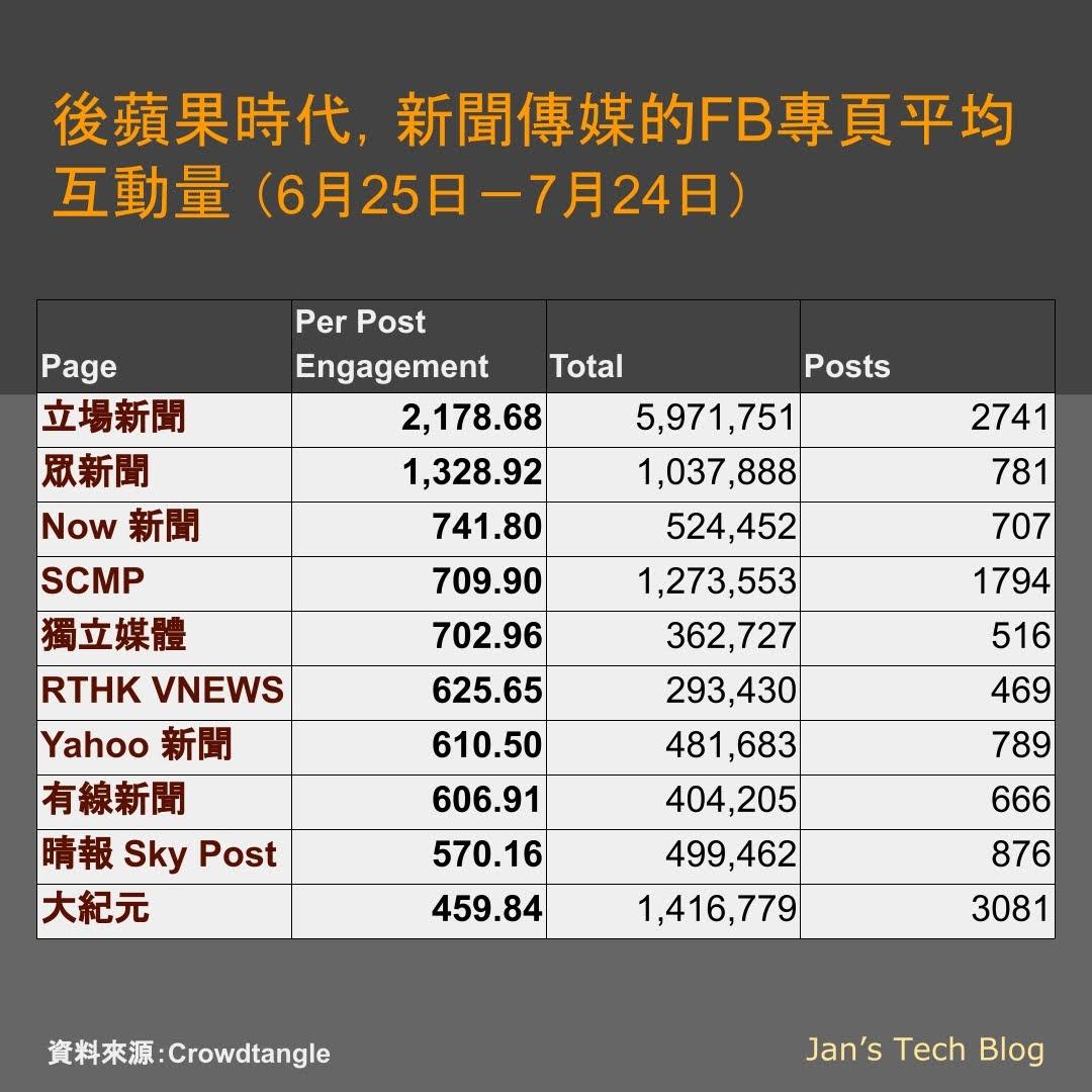 後蘋果時代香港新聞傳媒局勢