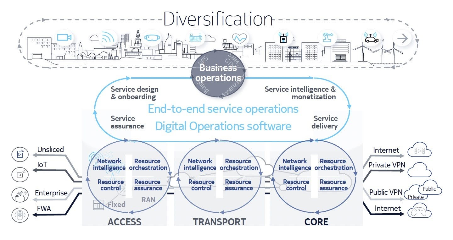 Nokia Digital Operations software manages the end-to-end service lifecycle and orchestrates the underlying network domain loops to conceal their complexity from customers and partners. This intent-based approach helps to ensure adherence with per-slice SLAs.