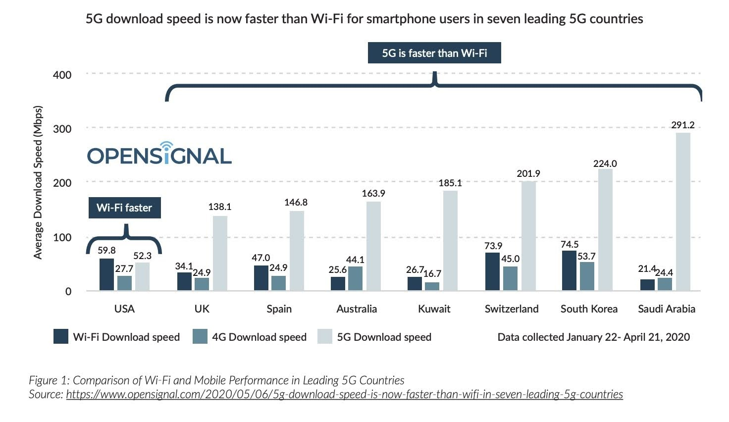 Comparison of WiFi and Mobile Performance in Leading 5G Countries