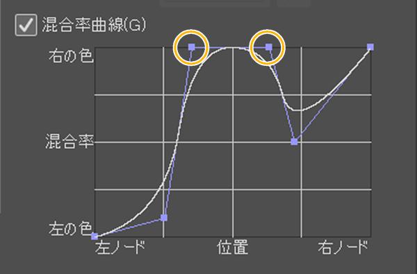 クリスタのグラデーション「混合率曲線」(端にグラフを付ける)