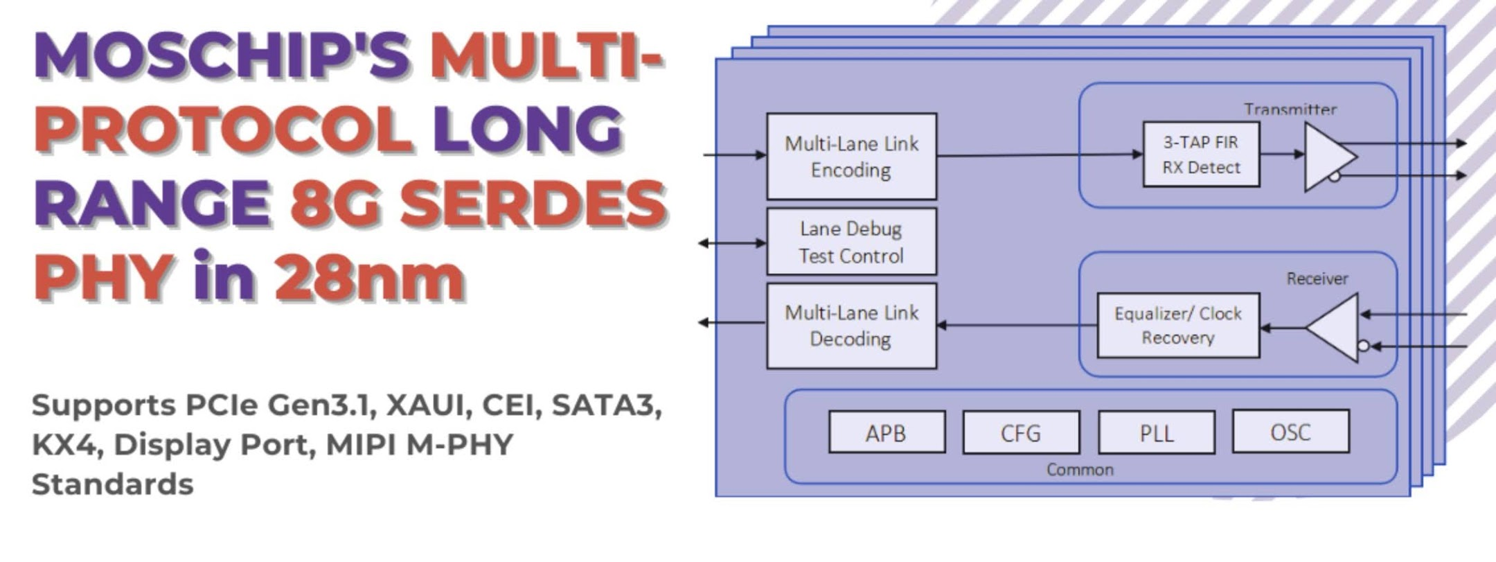 Multi-Protocol Long Range 8G SerDes PHY in 28nm that supports PCIe Gen3.1