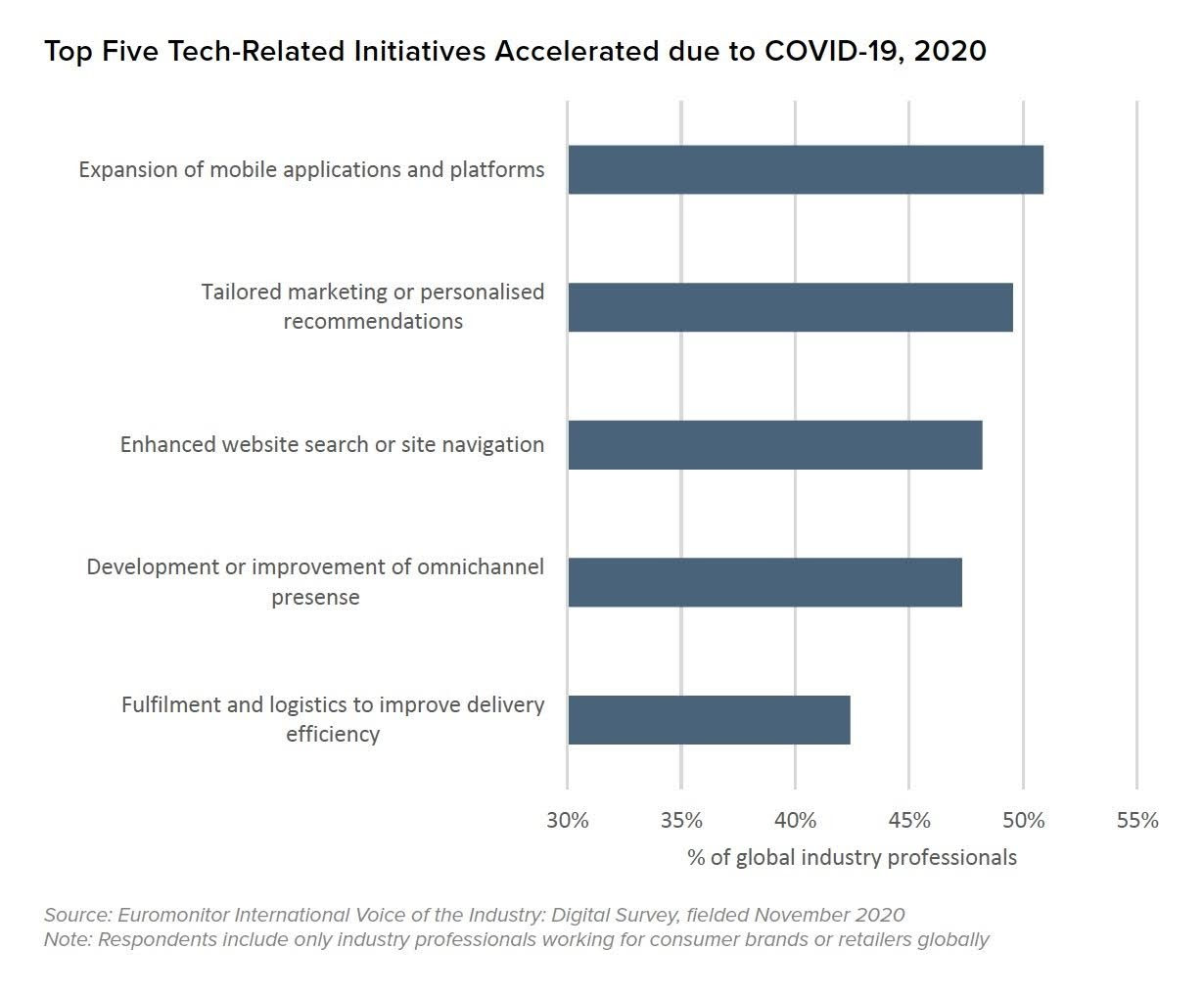 Top Five Tech-Related Initiatives Accelerated due to COVID-19, 2020. Source: Euromonitor International Voice of the Industry: Digital Survey, fielded November 2020. Note: Respondents include only industry professionals working for consumer brands or retailer