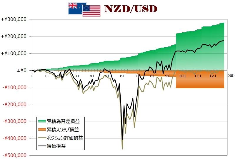 ココのトラリピNZD/USD週次グラフ