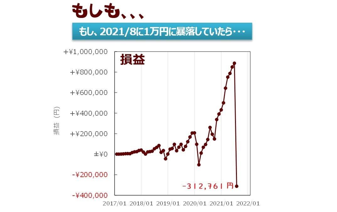もし基準価格が1万円に大暴落したら損益は、、