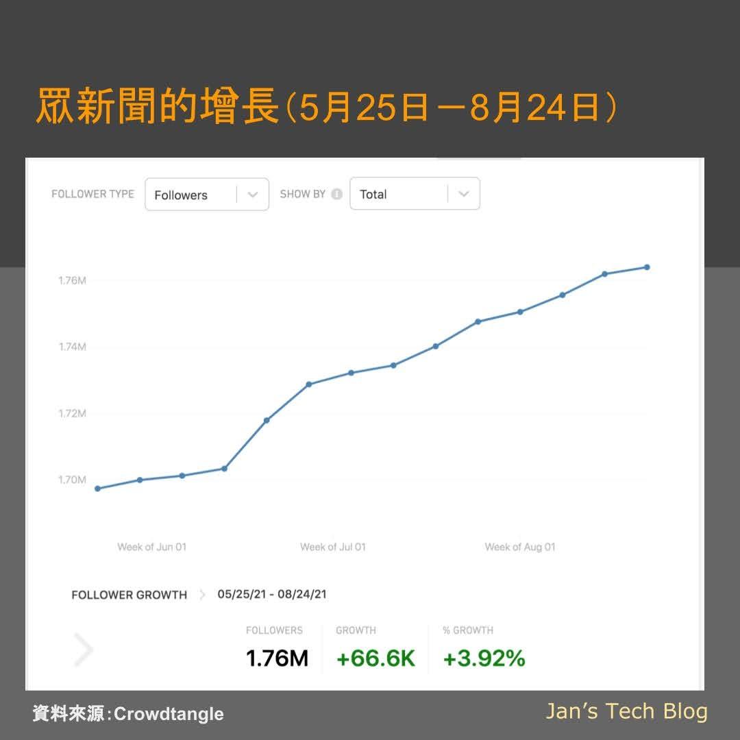 後蘋果時代香港新聞傳媒局勢 - 眾新聞粉絲增長