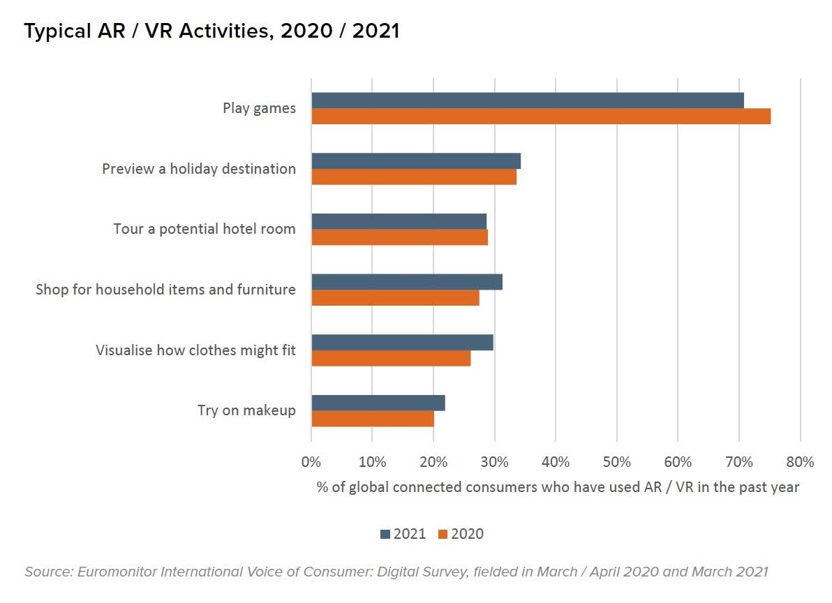 Typical AR / VR Activities, 2020 / 2021. Source: Euromonitor International Voice of Consumer: Digital Survey, fielded in March / April 2020 and March 2021
