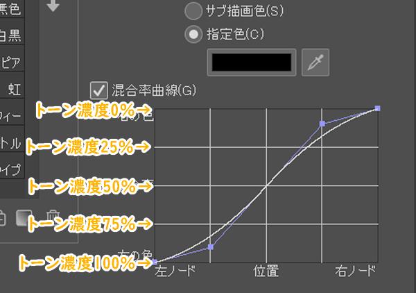 クリスタ「混合率曲線」(トーン濃度位置)