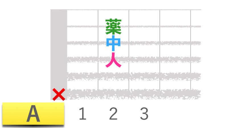 ギターコードAエーメジャーの押さえかたダイアグラム表