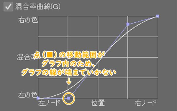 クリスタ「混合率直線」(グラフ編集)