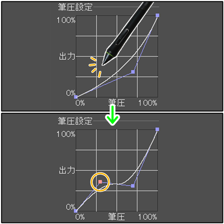 クリスタ筆圧設定グラフ(ポイントの追加)