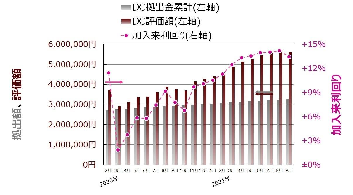 ココ夫の企業型確定拠出年金推移グラフ