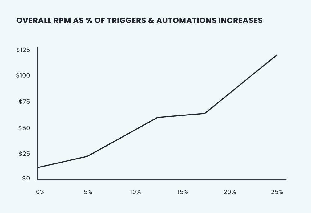 OVERALL RPM AS % OF TRIGGERS & AUTOMATIONS INCREASES