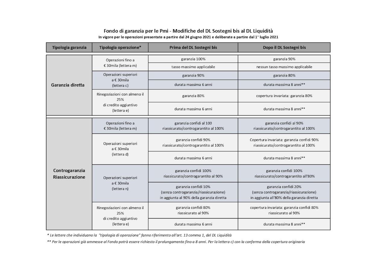 Fondo garanzia PMI - Credit: MCC