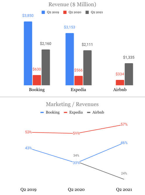 What was above 2019 levels in Q2 2021 was marketing as % of revenue for Booking and Expedia.