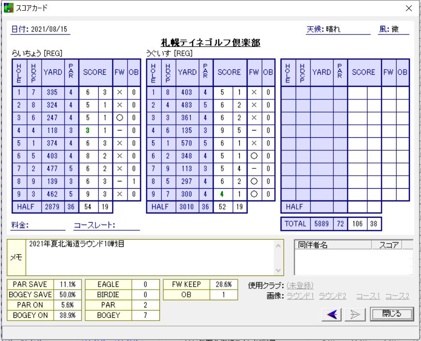 2021年夏ゴルフ合宿 10戦目/北海道 – 札幌テイネゴルフ倶楽部