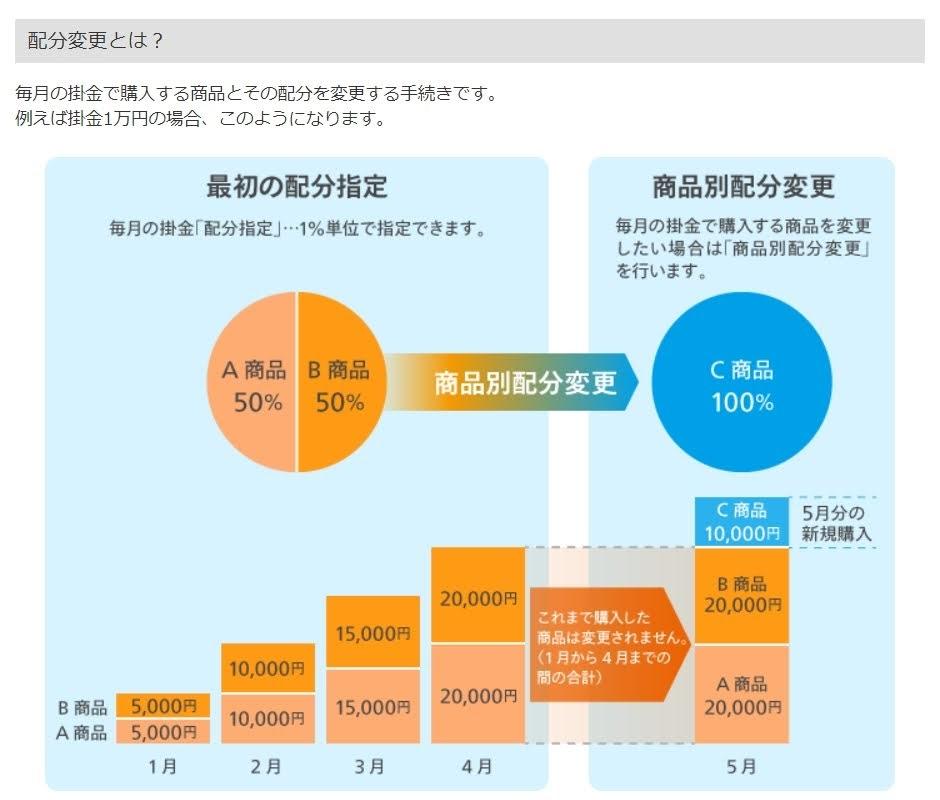 マネックス証券の配分変更の説明図