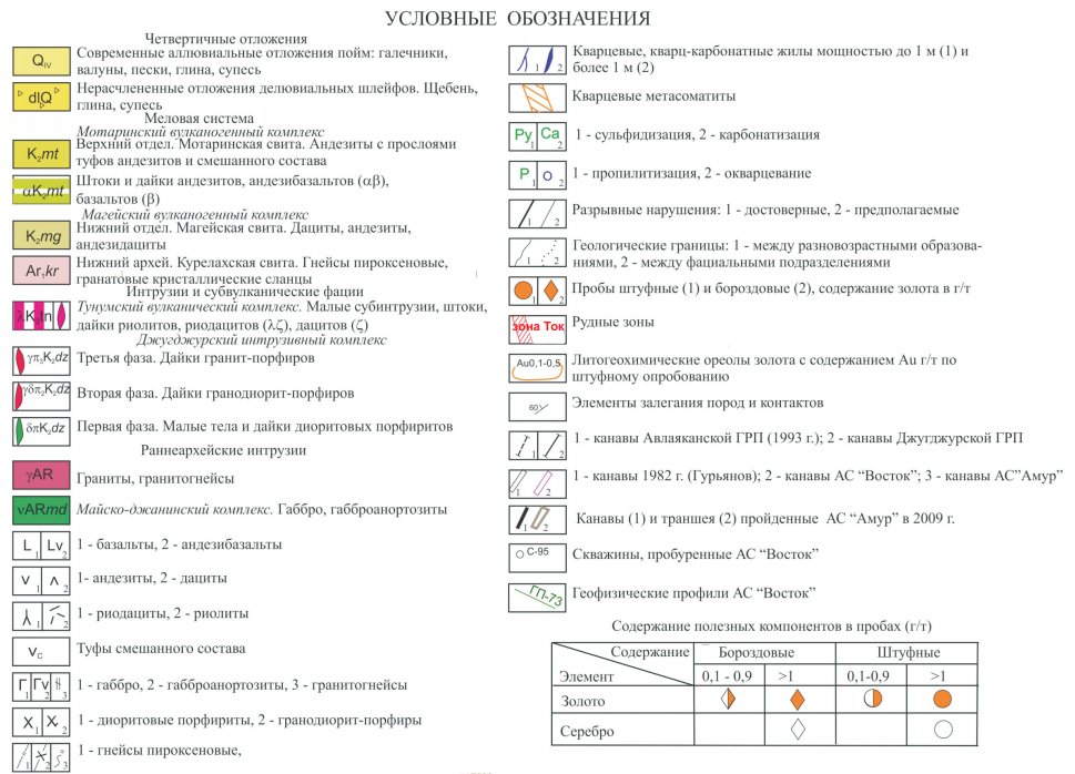 Условные обозначения к схематической геологической карте месторождения золота Киранканское