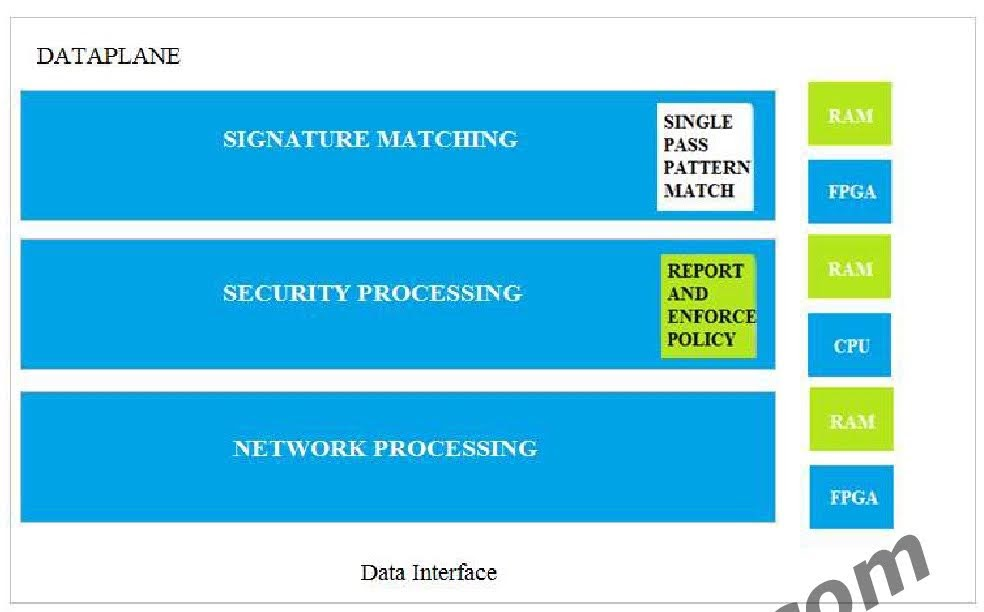 Which dataplane layer of the graphic shown provides pattern protection for spyware and vulnerability exploits on a Palo Alto Networks Firewall?