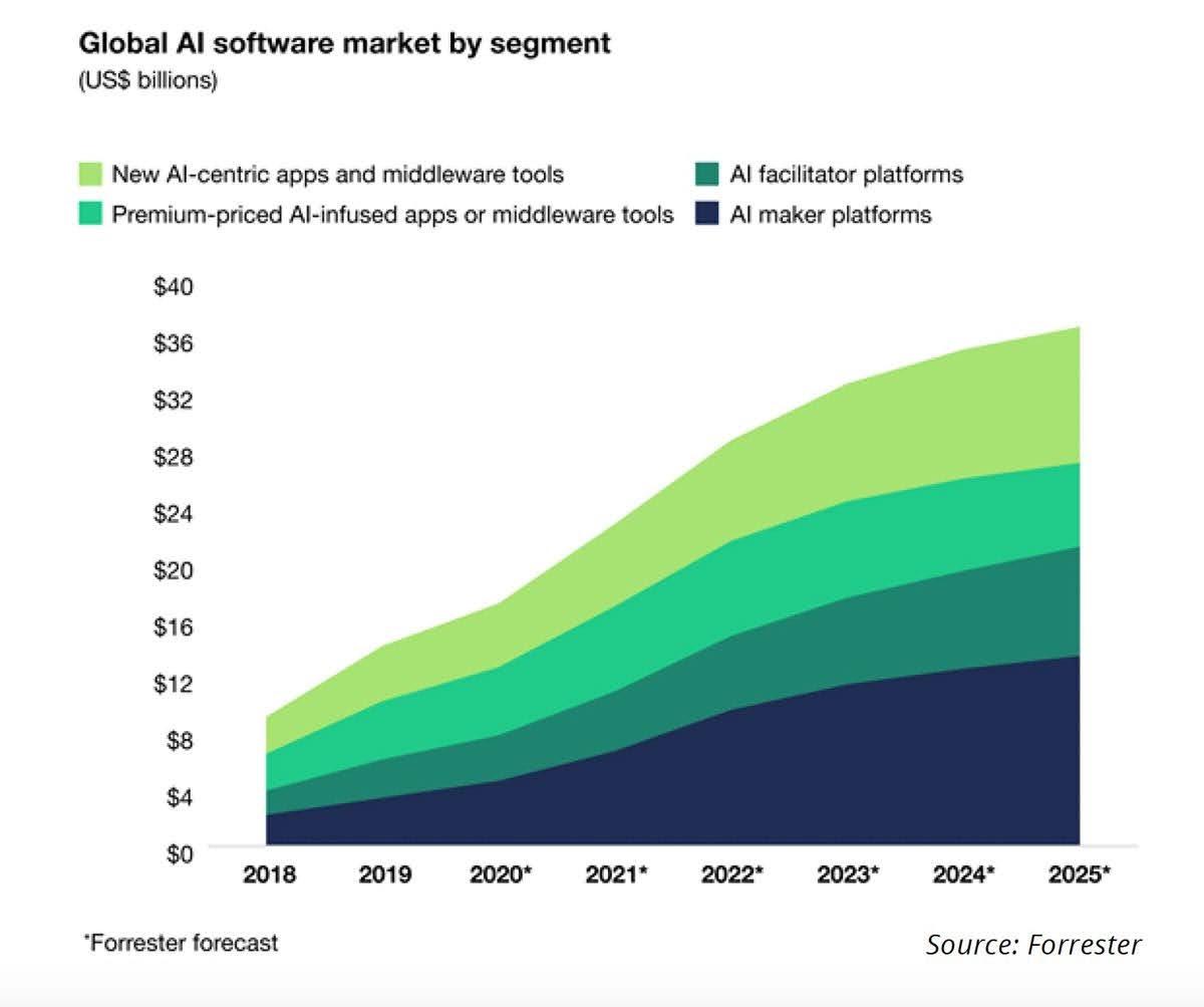 Global AI software market by segment (US$ billions)