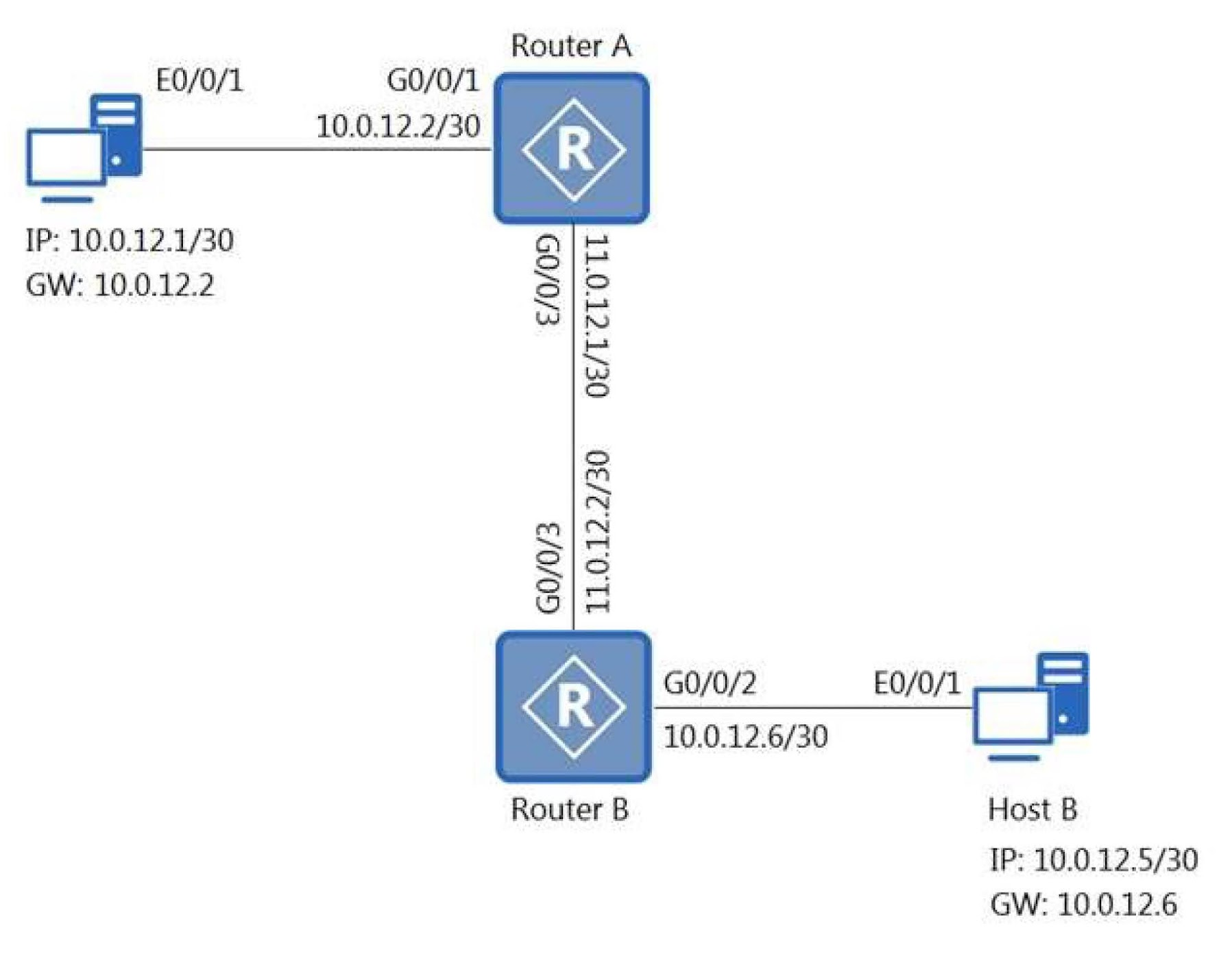 On the network shown in the figure, which of the following commands can be used to enable host A to successfully ping host B?