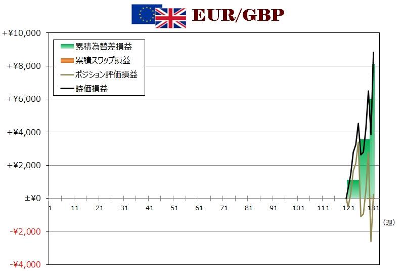 ココのトラリピEUR/GBP週次グラフ
