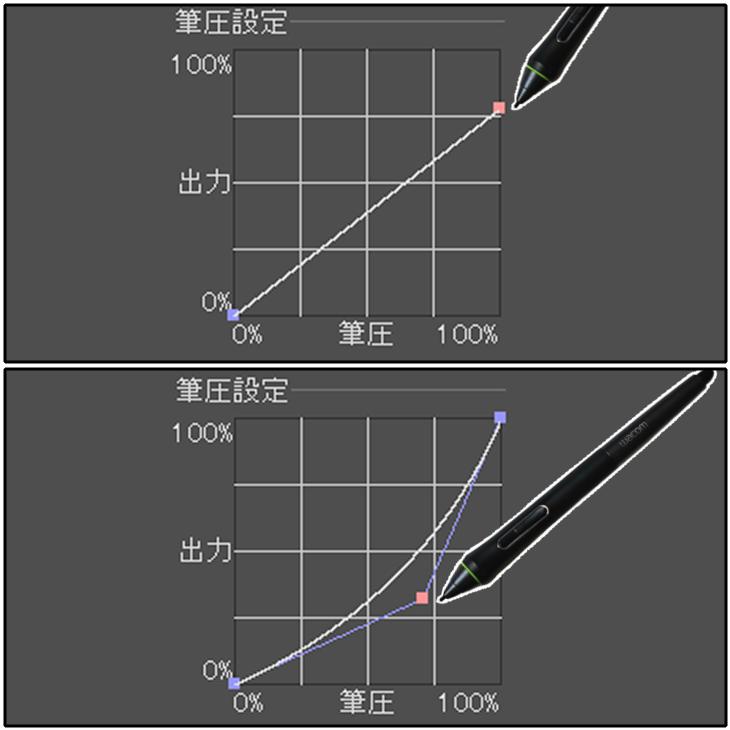クリスタ筆圧設定グラフ(ポイントの移動)
