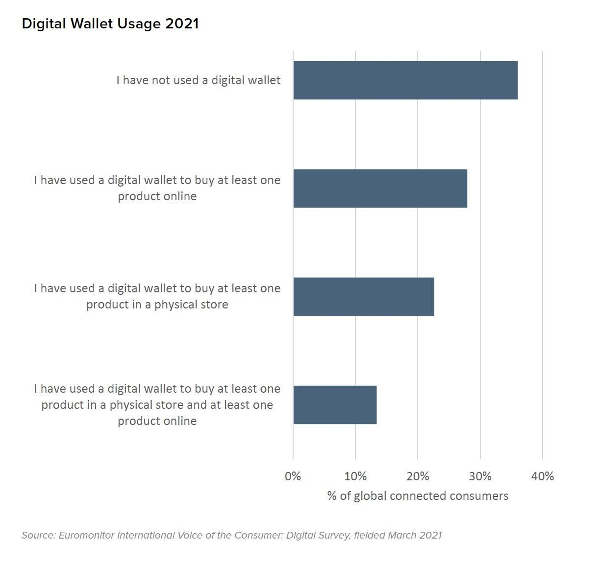 Digital Wallet Usage 2021. Source: Euromonitor International Voice of the Consumer: Digital Survey, fielded March 2021