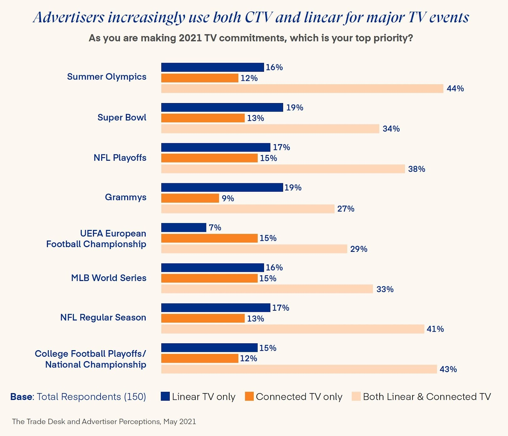 Advertisers increasingly use both CTV and linear for major TV events