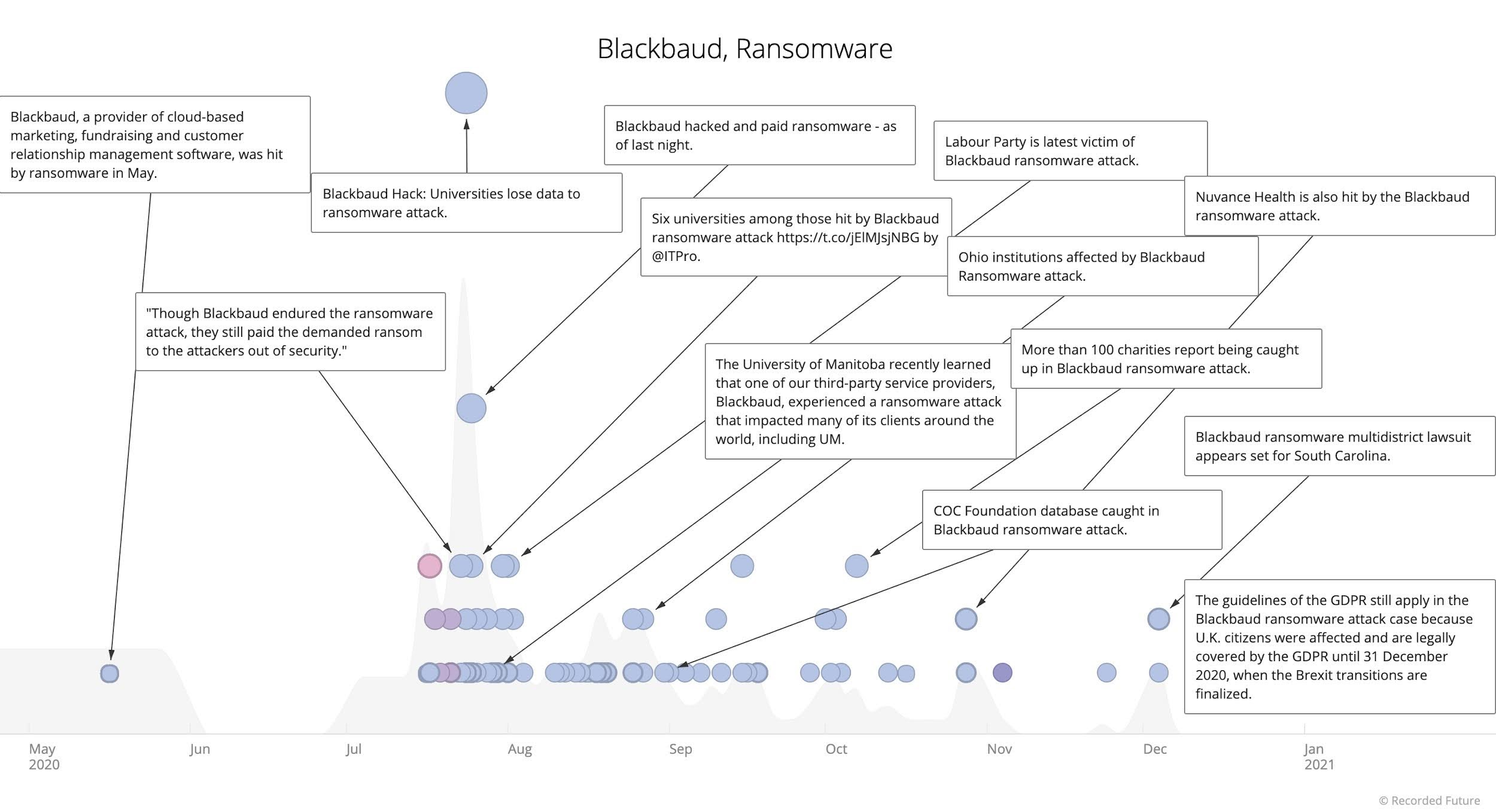 Timeline of Blackbaud ransomware attack and ripple effects 2020