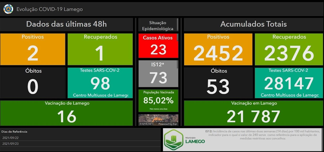 Mais dois casos positivos de Covid-19 no Município de Lamego nas últimas 48 horas