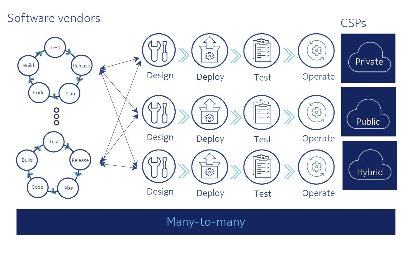 Nokia offers a suite of pre-integrated and pre-tested CI/CD solutions for the delivery and deployment of products and solutions. The solutions span the range of CI/CD frameworks from Nokia, the CSP or third-parties.
