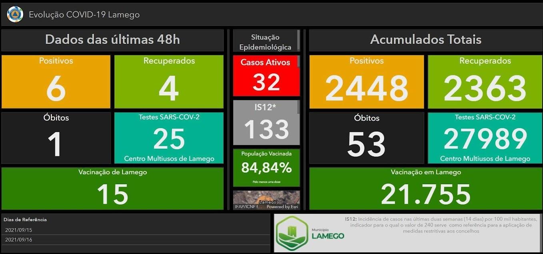 Mais seis casos positivos de Covid-19 no Município de Lamego nas últimas 48 horas