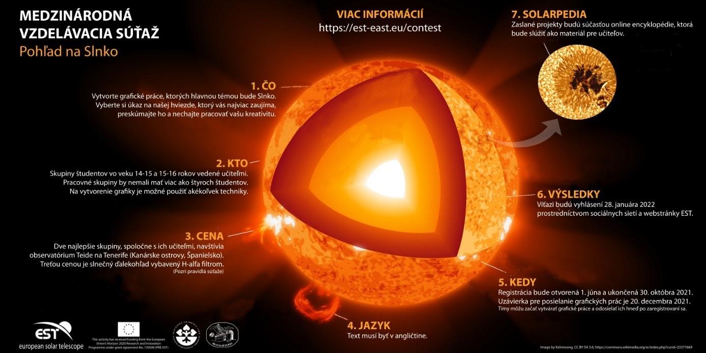 Pohľad na Slnko